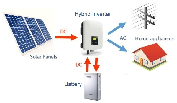 Solar Pv Systems Backup Power Ups Systems: American Zettler AZSR165 In A Hybrid-Solar-Inverter System